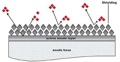 insoluble anodes